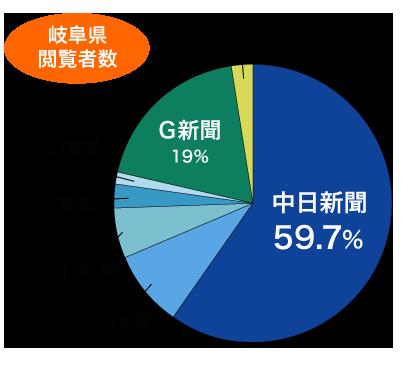中日新聞が岐阜の閲覧者数59.7%